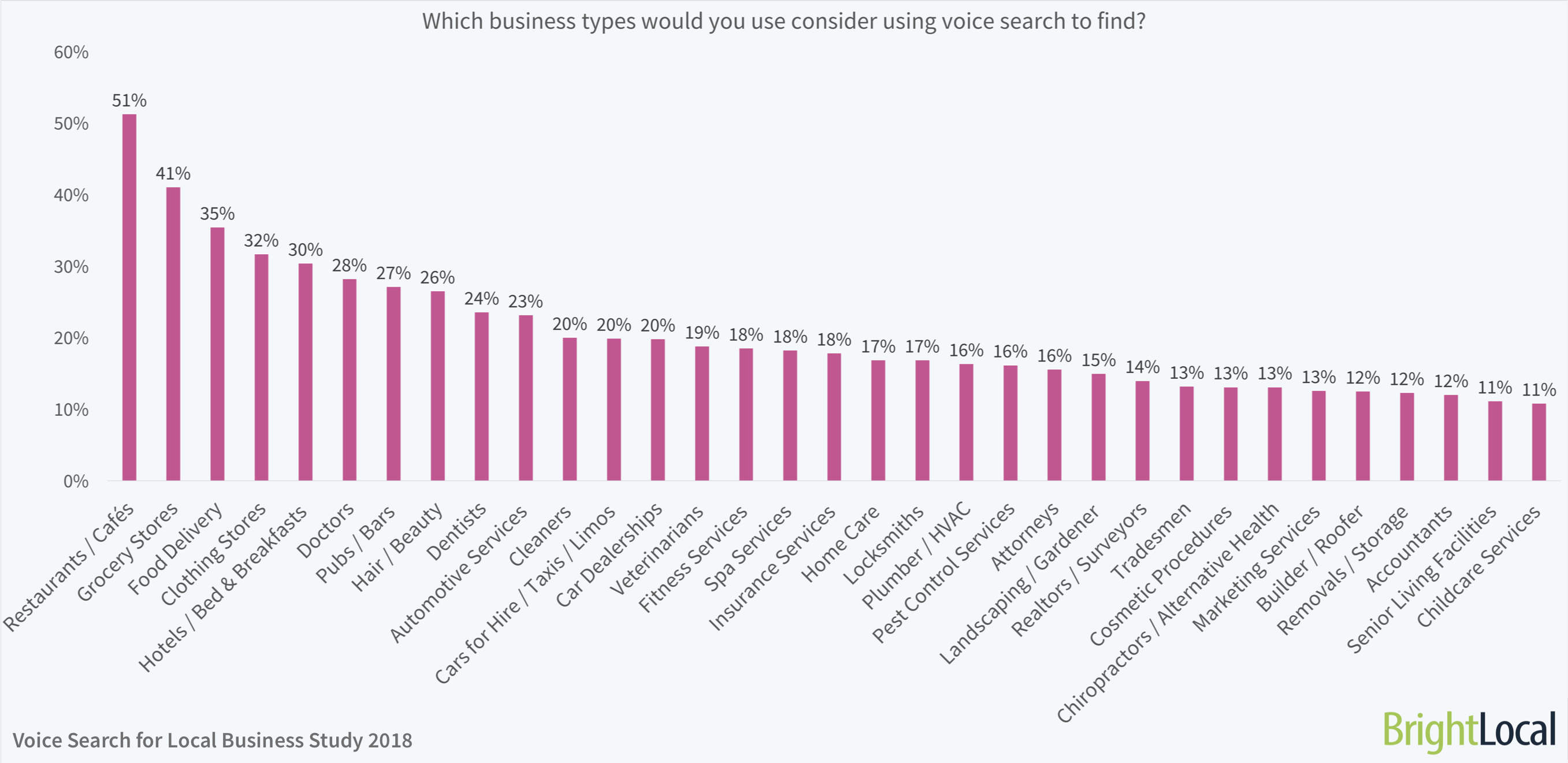 Which business types would you use consider using voice search to find? | BrightLocal Voice Search for Local Business Study