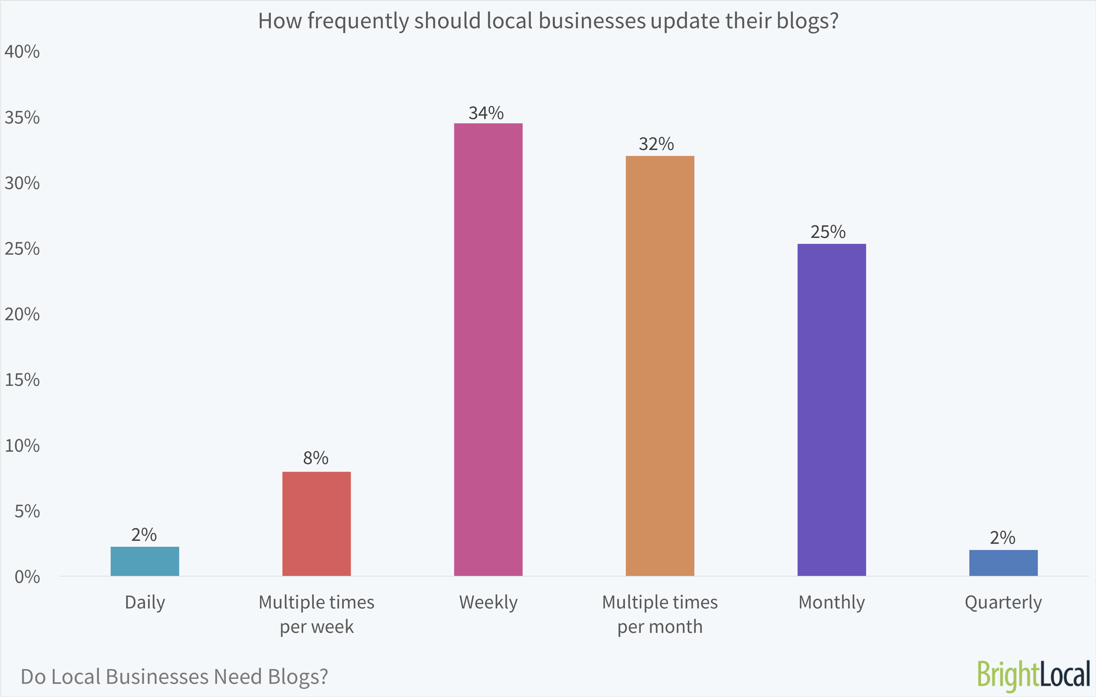 How frequently should local businesses update their blogs?   BrightLocal Local Business Blog Survey