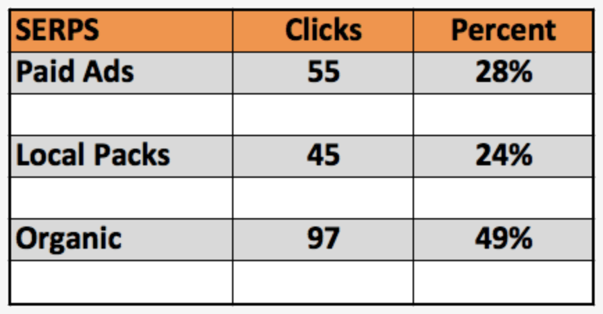 Nifty Marketing SERPs table