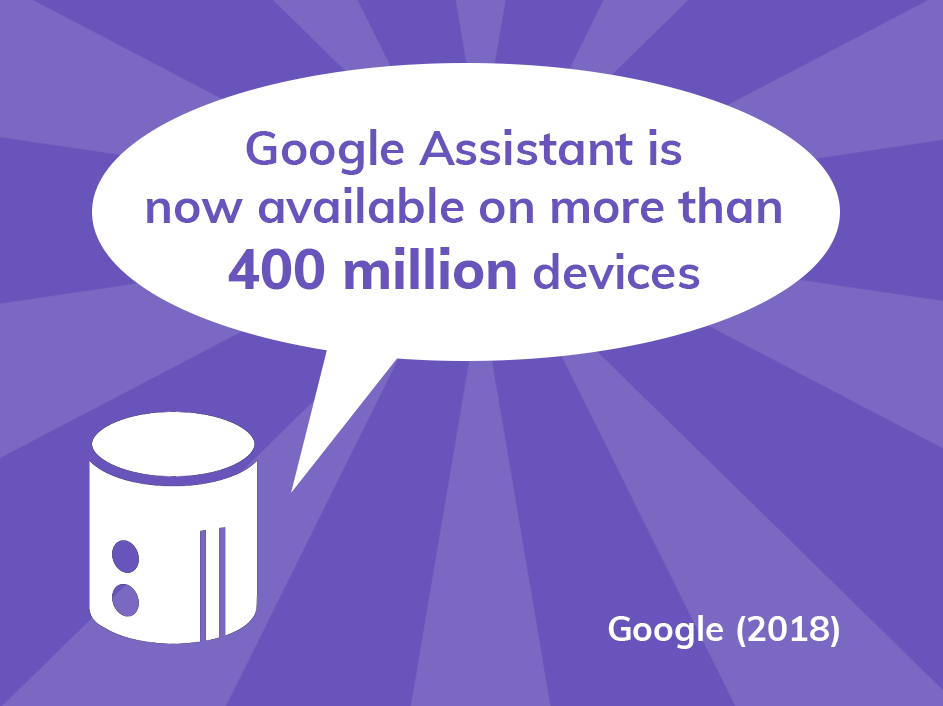 Google Assistant is now available on more than 400 million devices