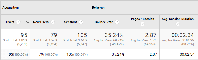 Google Analytics Users, New Users, and Sessions