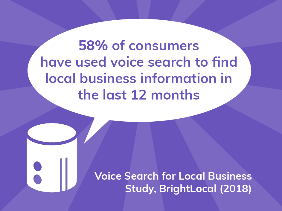 58% of consumers have used voice search to find local business information in the last 12 months