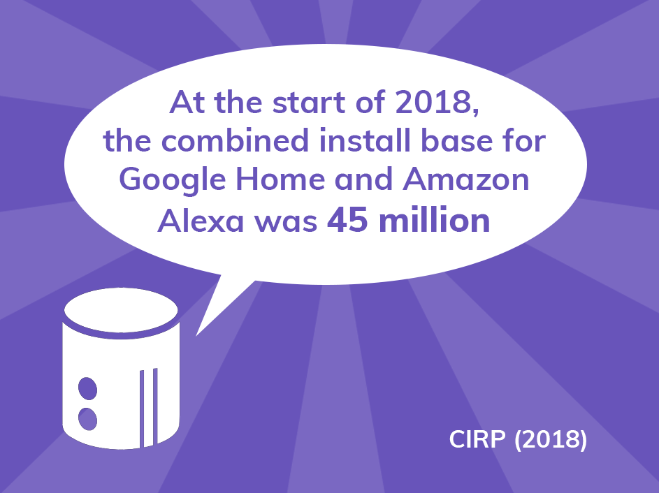 By the end of 2017, the combined install base for Google Home and Amazon Alexa was 45 million