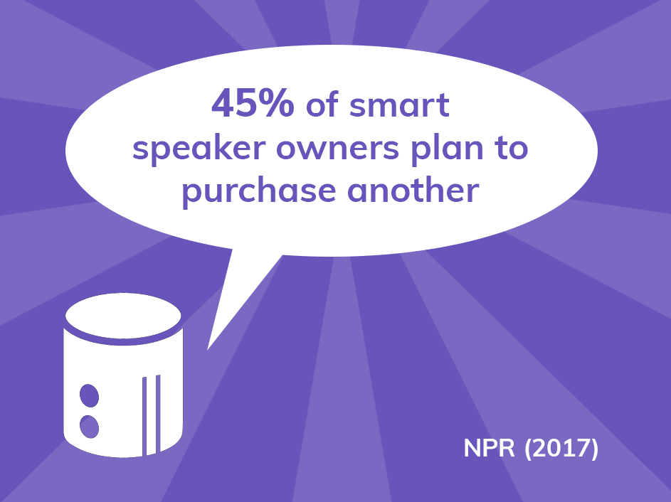 45% of smart speaker owners plan to purchase another smart speaker