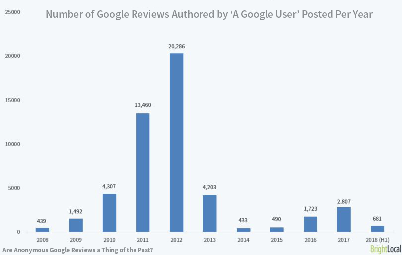 Number of Google Reviews Authored by 'A Google User'