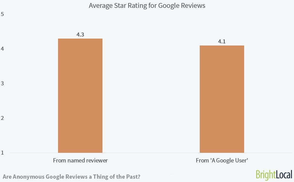 Average Star Rating for Google Reviews