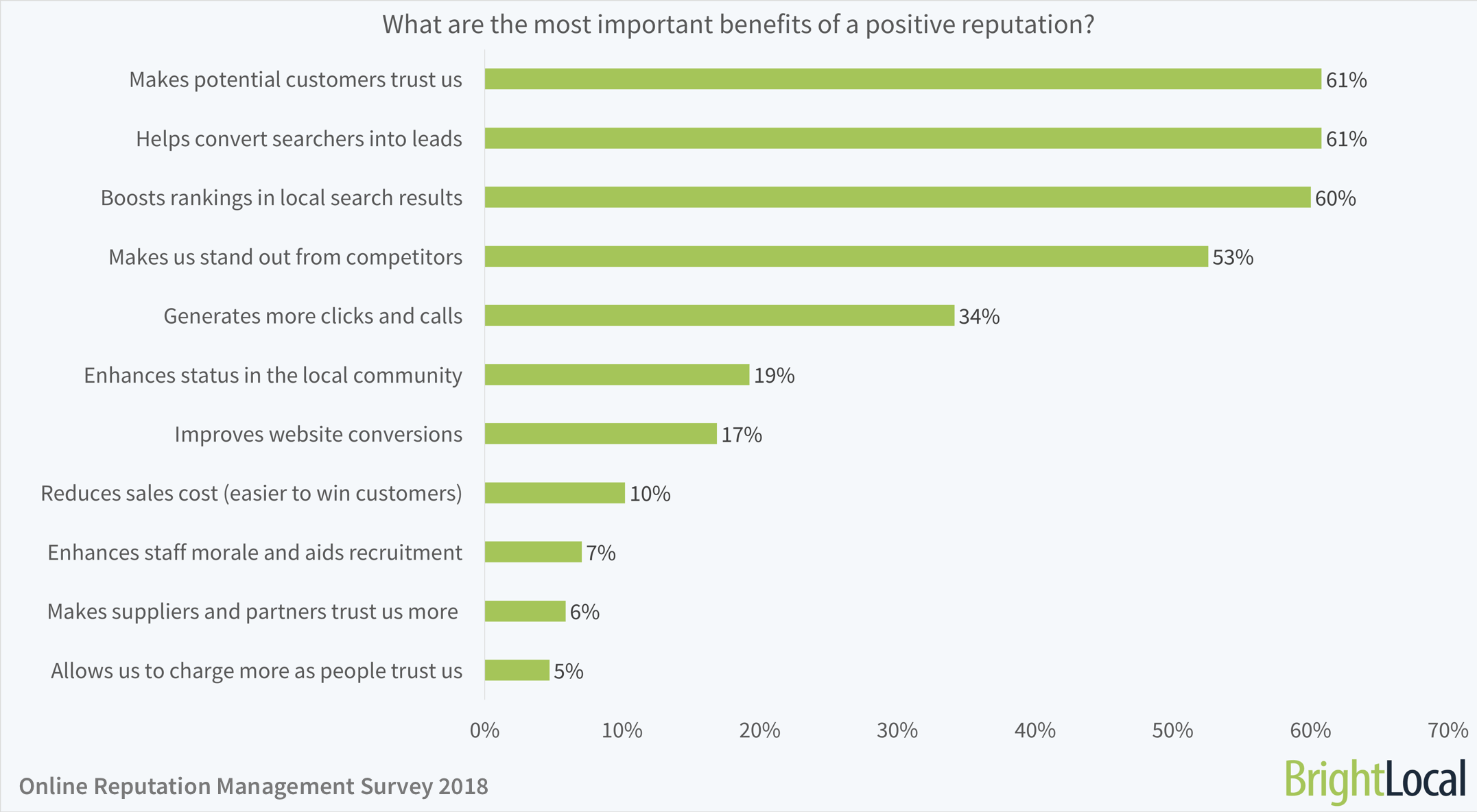 What are the most important benefits of a positive reputation?