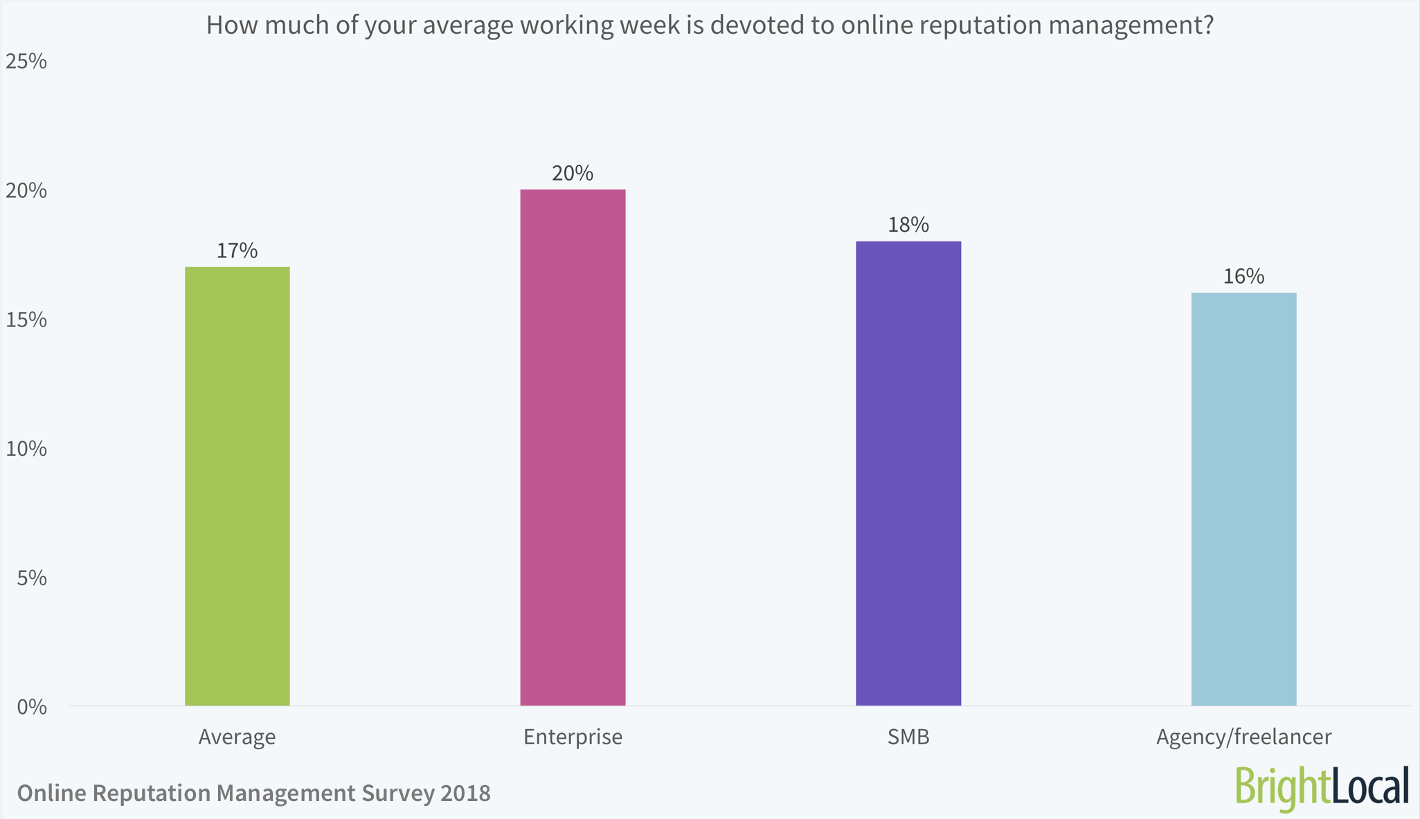 How much of your average working week is devoted to online reputation management?
