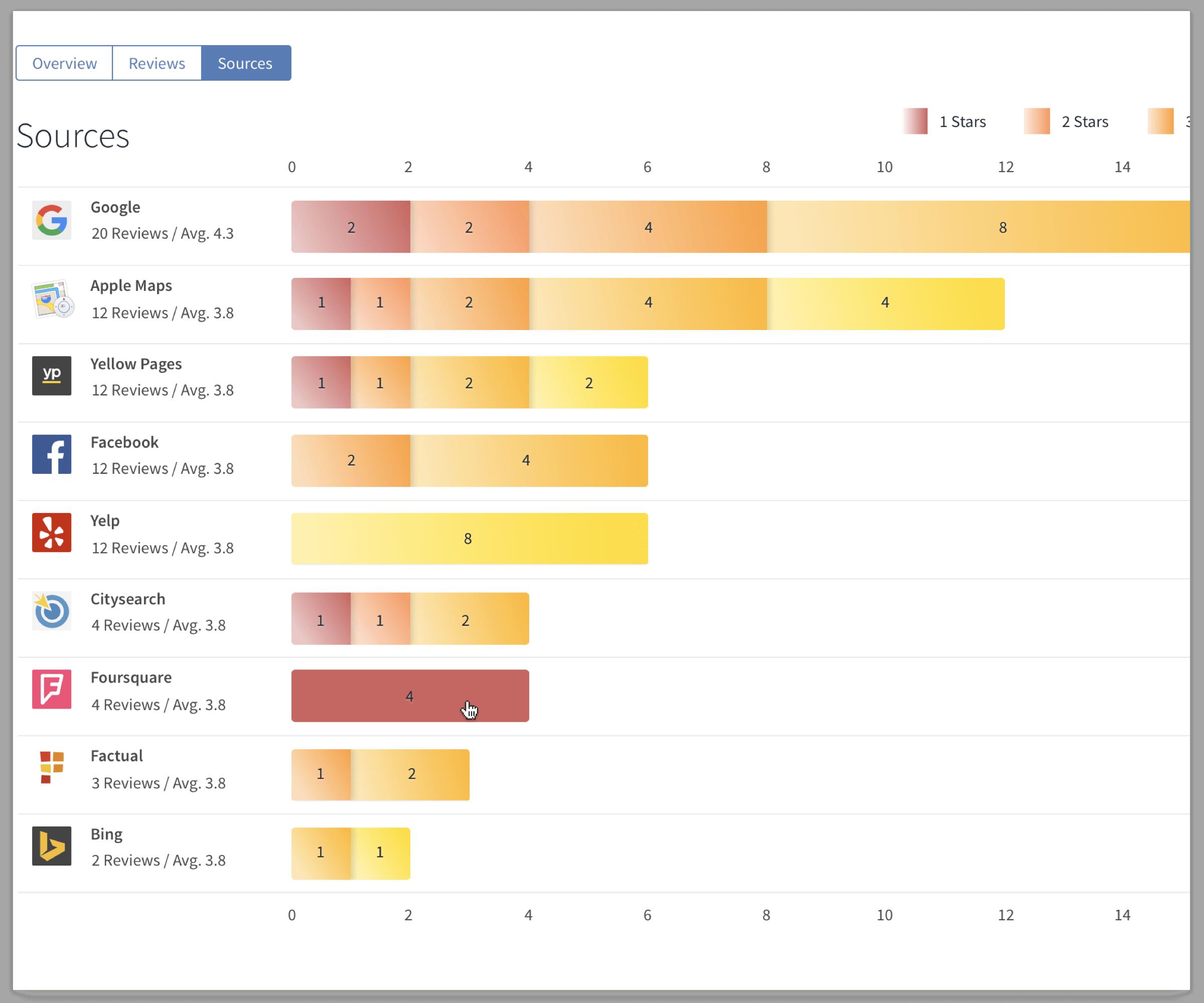 Review Site comparison