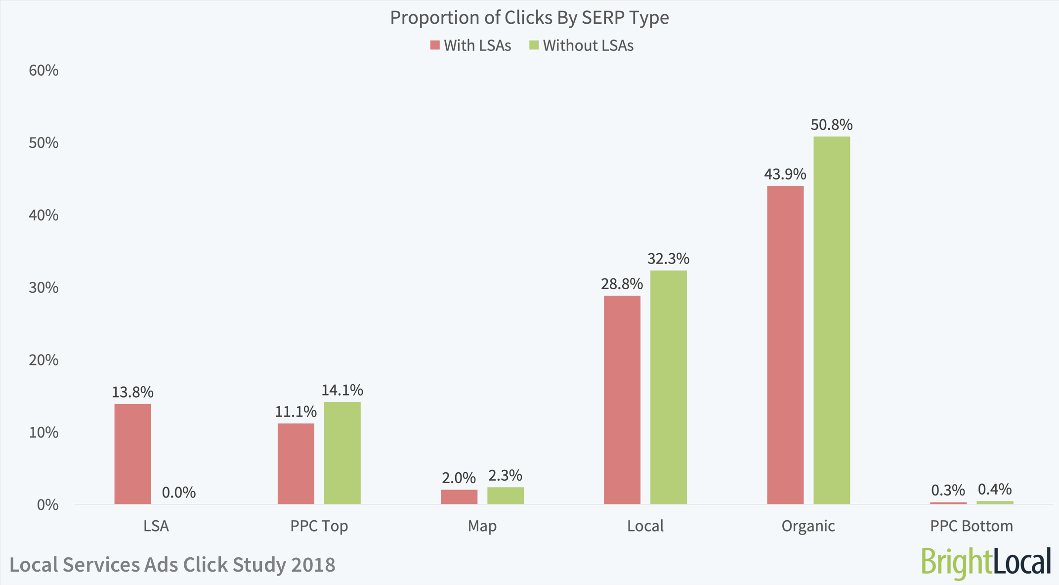 Proportion of Clicks By SERP Type