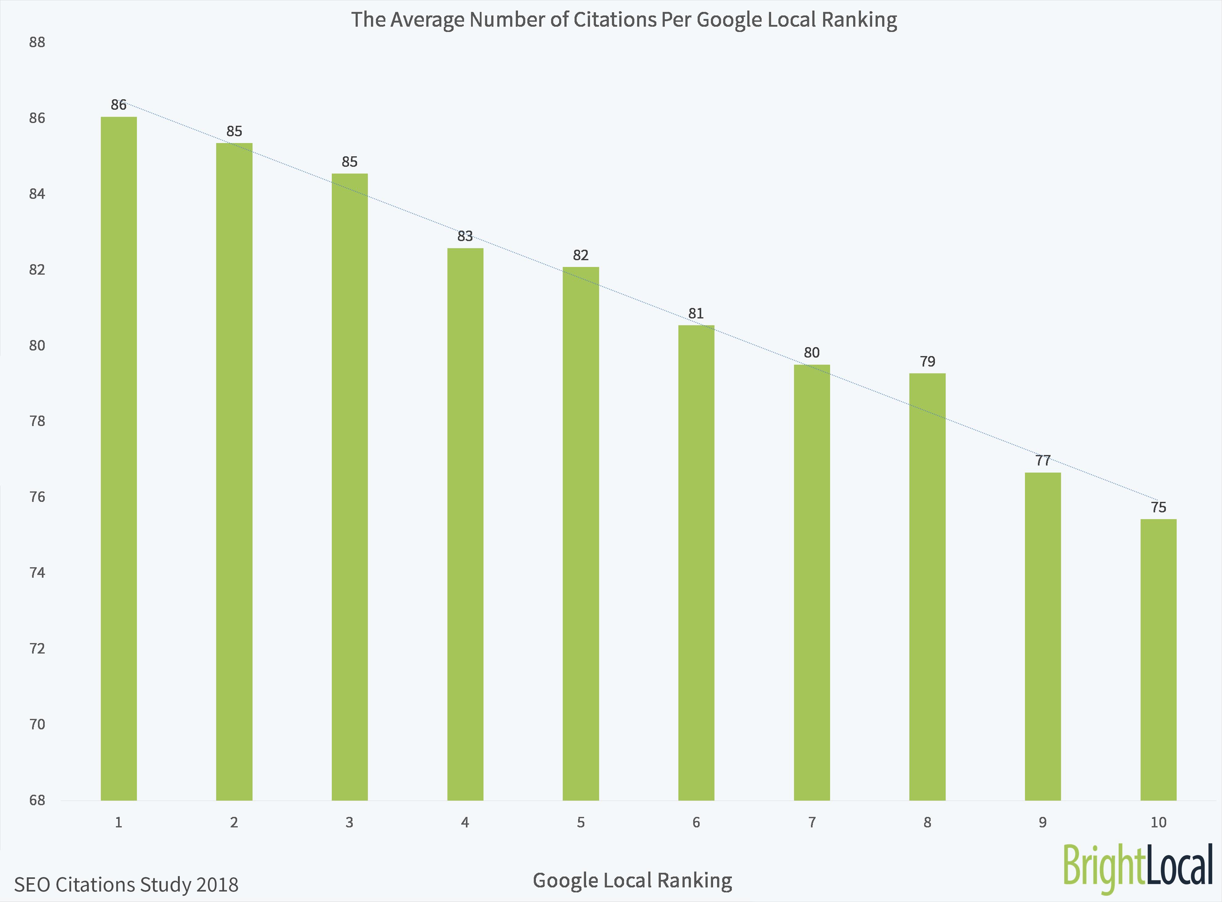 BrightLocal-SEO-Citations-Study-Average-Citations-Per-Ranking