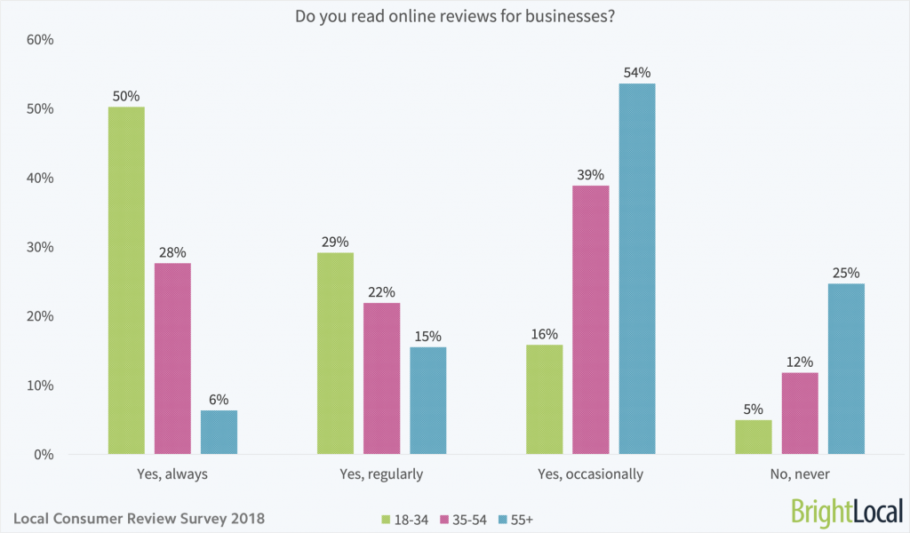 Do you read online reviews for businesses?