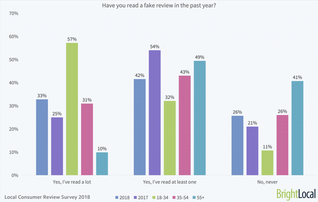Have you read a fake review in the past year