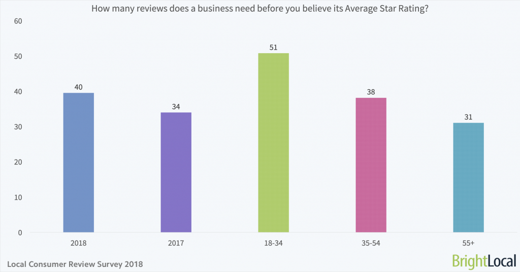 How many reviews does a business need before you believe its average star rating