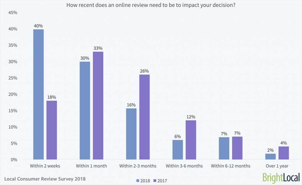 How recent does an online review need to be to impact your decision