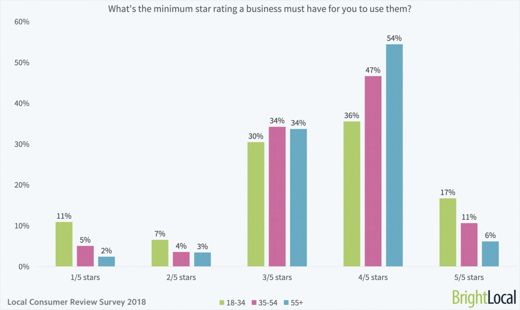 What is the minimum star rating a business must have for you to use them - age split