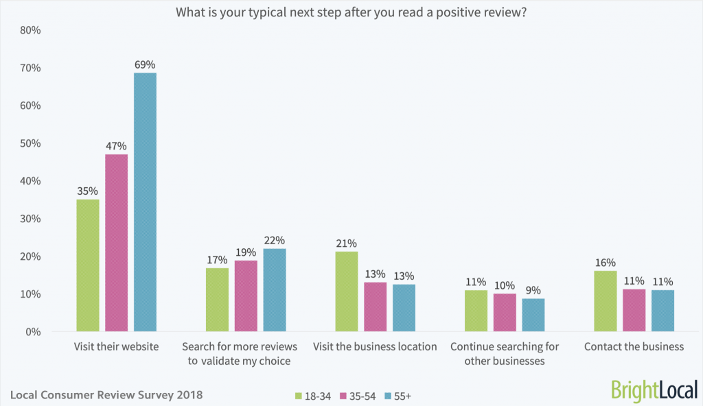 What is your typical next step after you read a positive review - age split