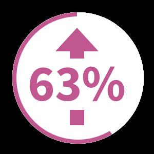 sixty-three percent