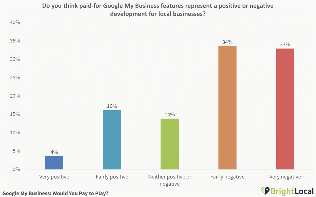 Do you think paid-for Google My Business features represent a positive or negative development for local businesses?