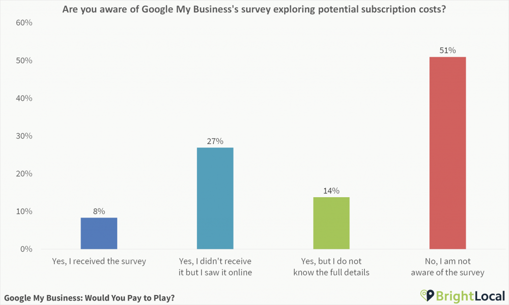 Are you aware of Google My Business's survey exploring potential subscription costs