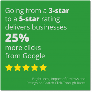 Going from a 3 star to a 5 star review rating delivers 25% more clicks from Google