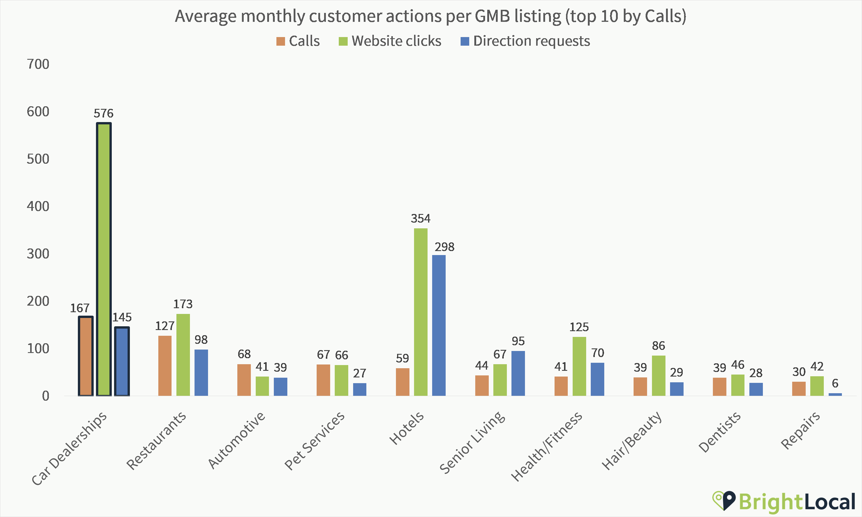 Car dealerships google my business customer actions
