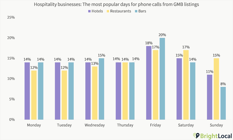 Hospitality Days of Calls