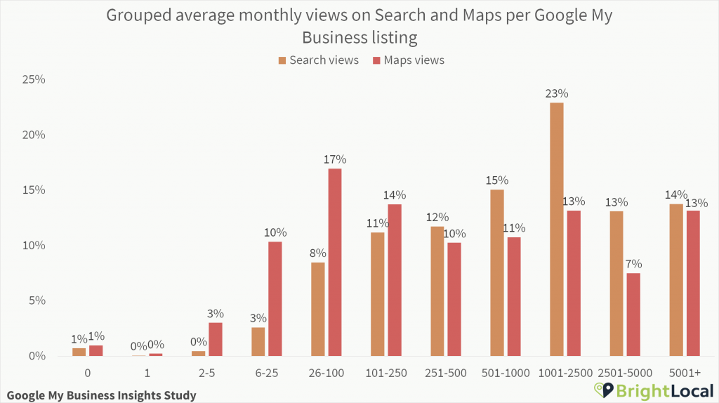 Search and Maps per Google My Business listing grouped