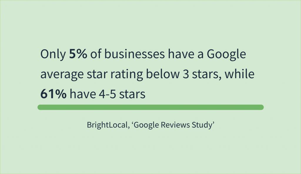 Online Reviews Statistics - BrightLocal Google Reviews Study