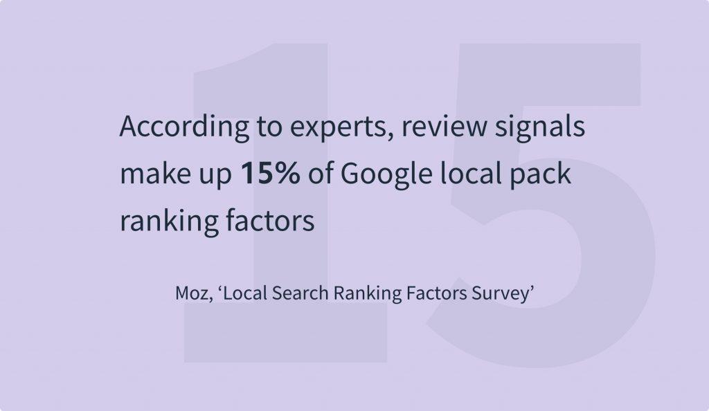 Online Reviews Statistics - Moz Local Ranking Factors Study