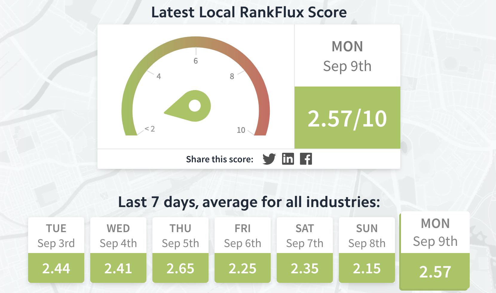 Local RankFlux Score