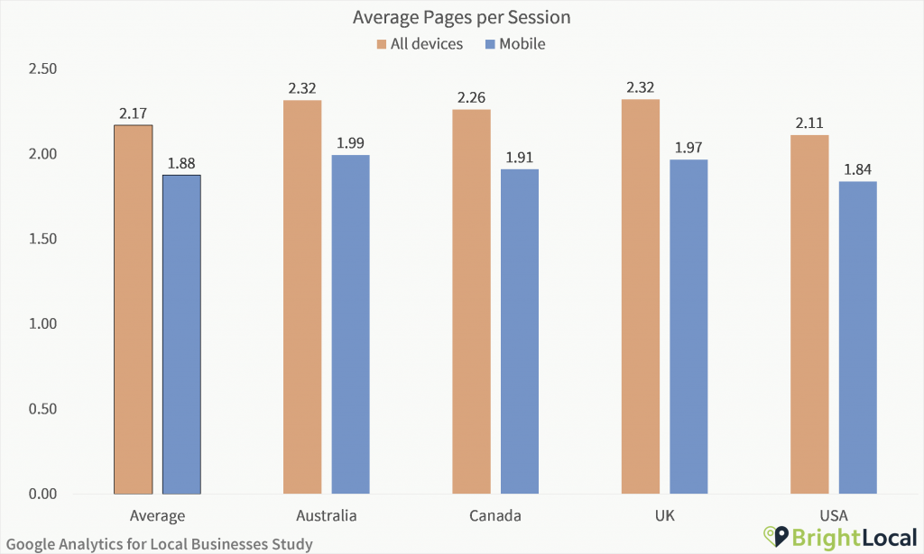 Google Analytics Study - Average pages per session