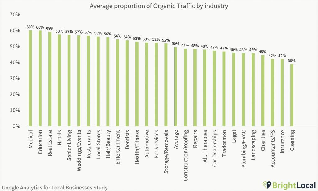Google Analytics Study - Average proportion of organic traffic