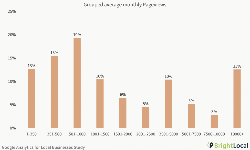 Google Analytics Study - Grouped average monthly pageviews