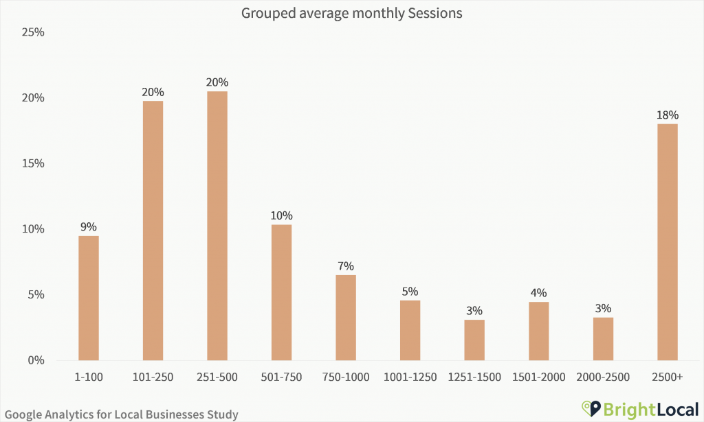 Google Analytics Study - Grouped average monthly sessions