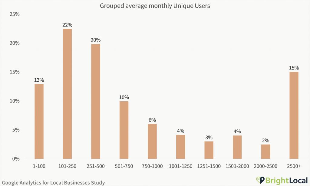 Google Analytics Study - Grouped average monthly unique users