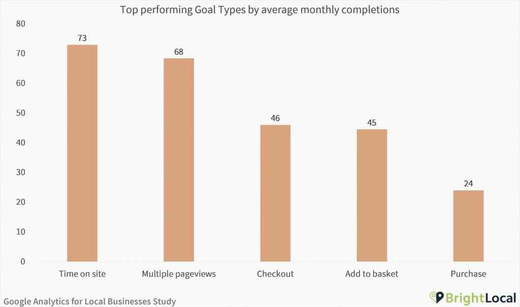 Google Analytics Study - Top goal types