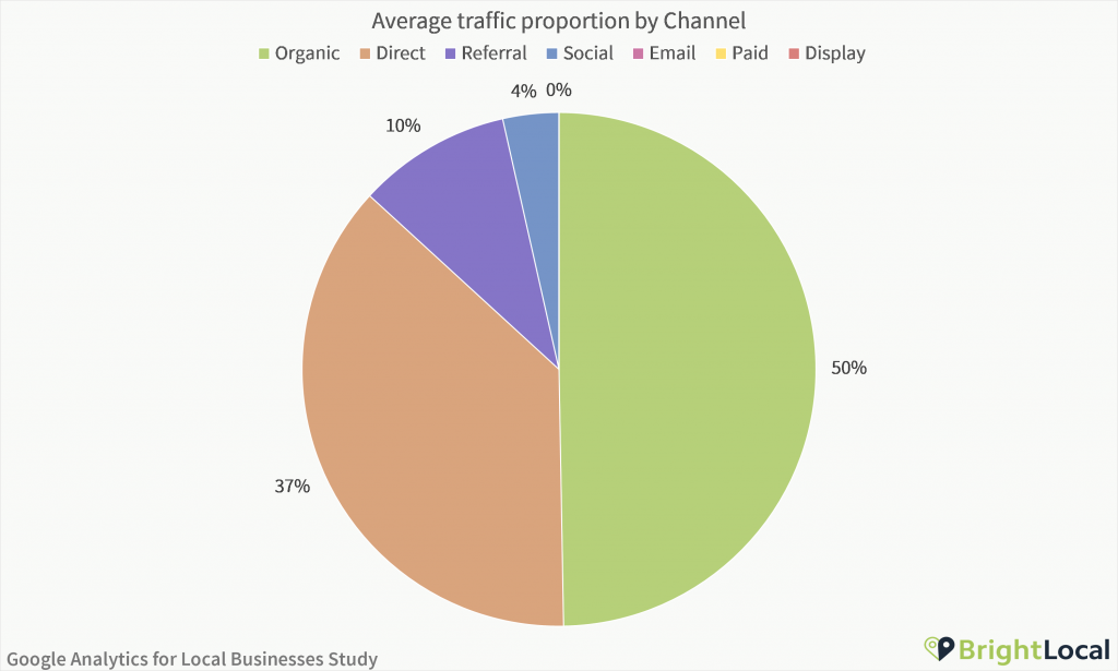 Google Analytics Study - Traffic proportion by channel