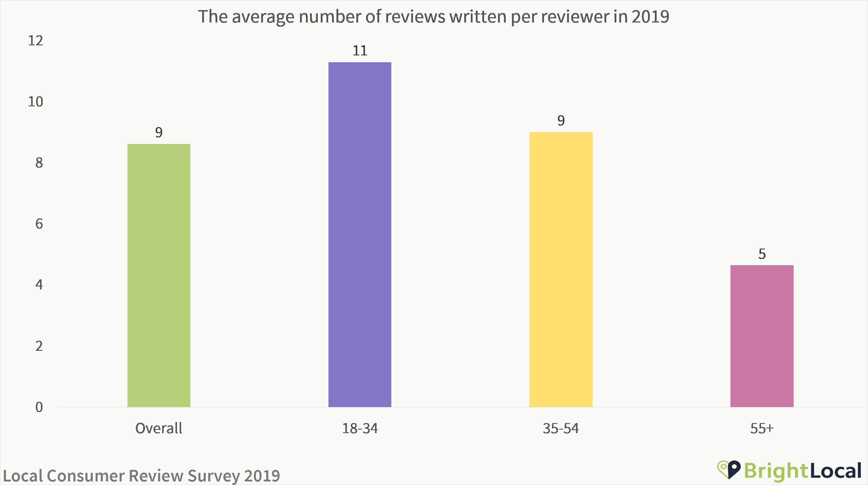 Average reviews written per reviewer