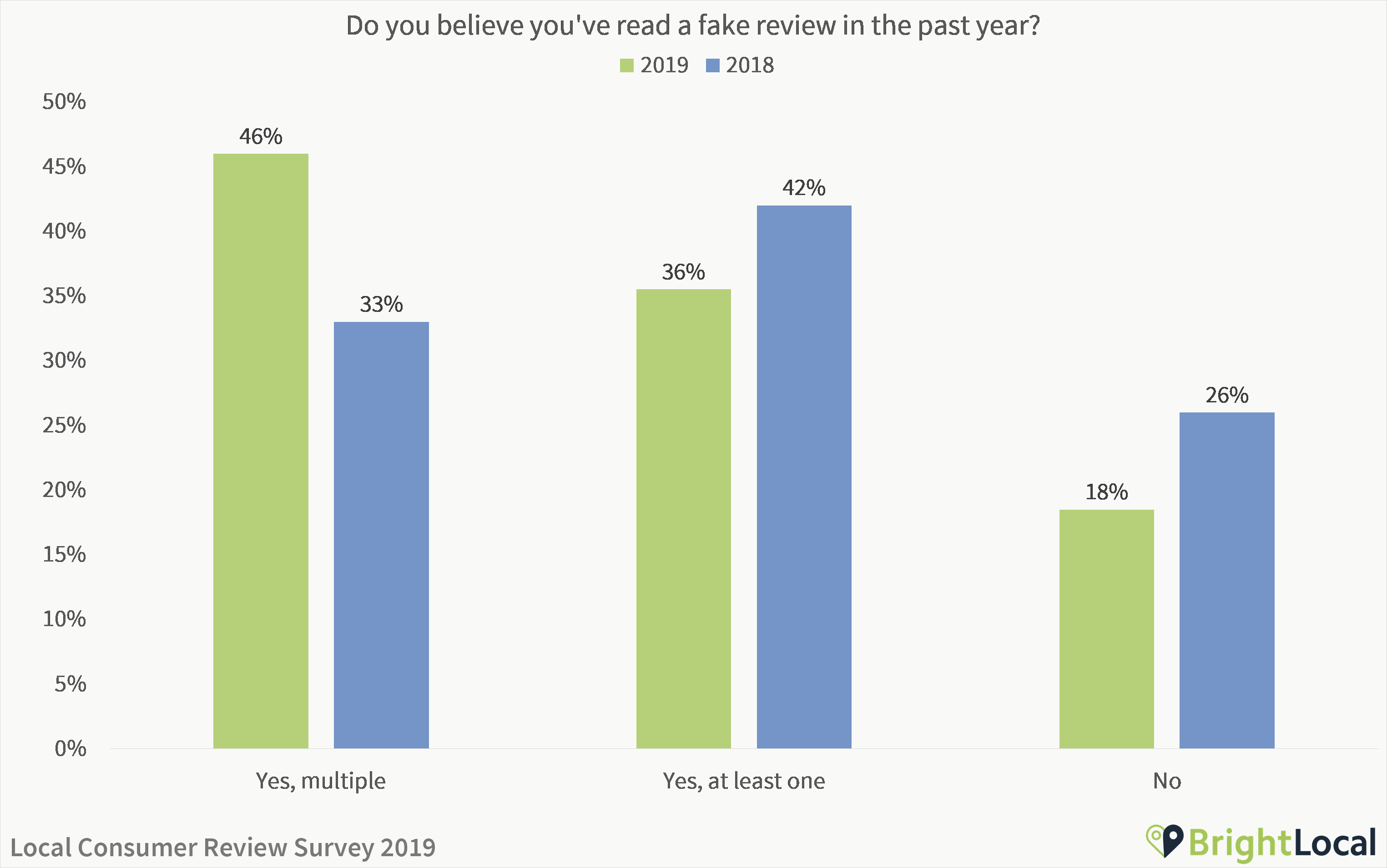 Do you believe you've read a fake review in the past year