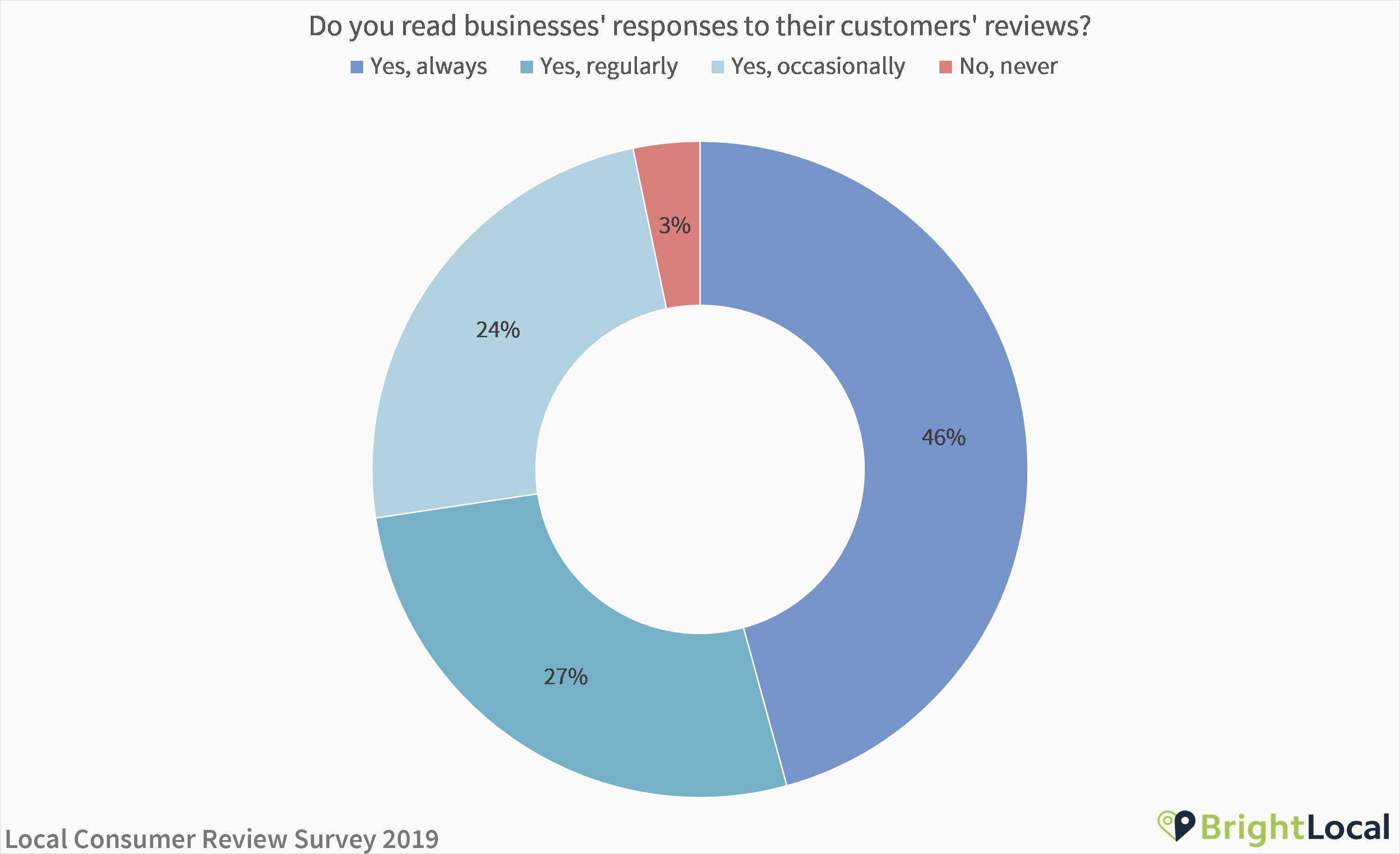 Do you read businesses' responses to reviews
