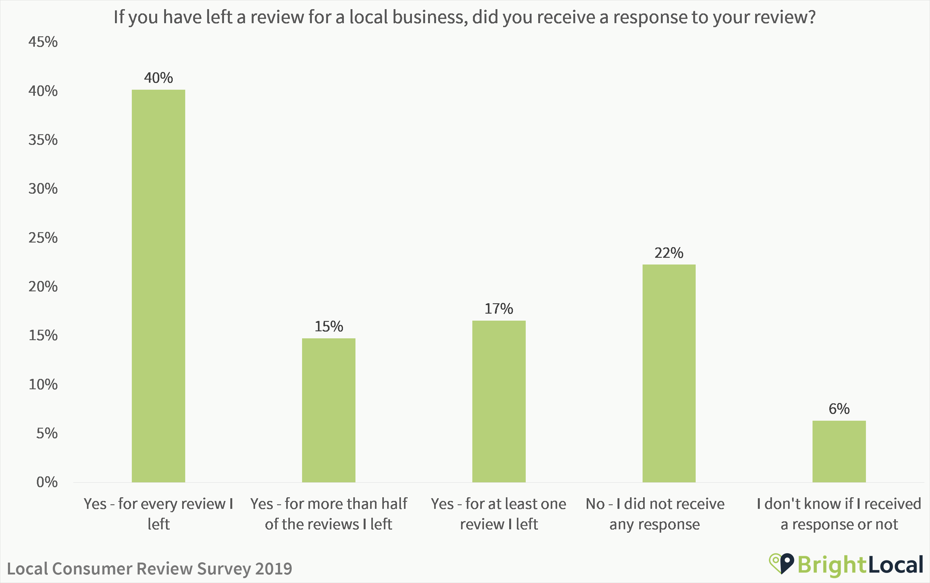 Have you received a response to your reviews