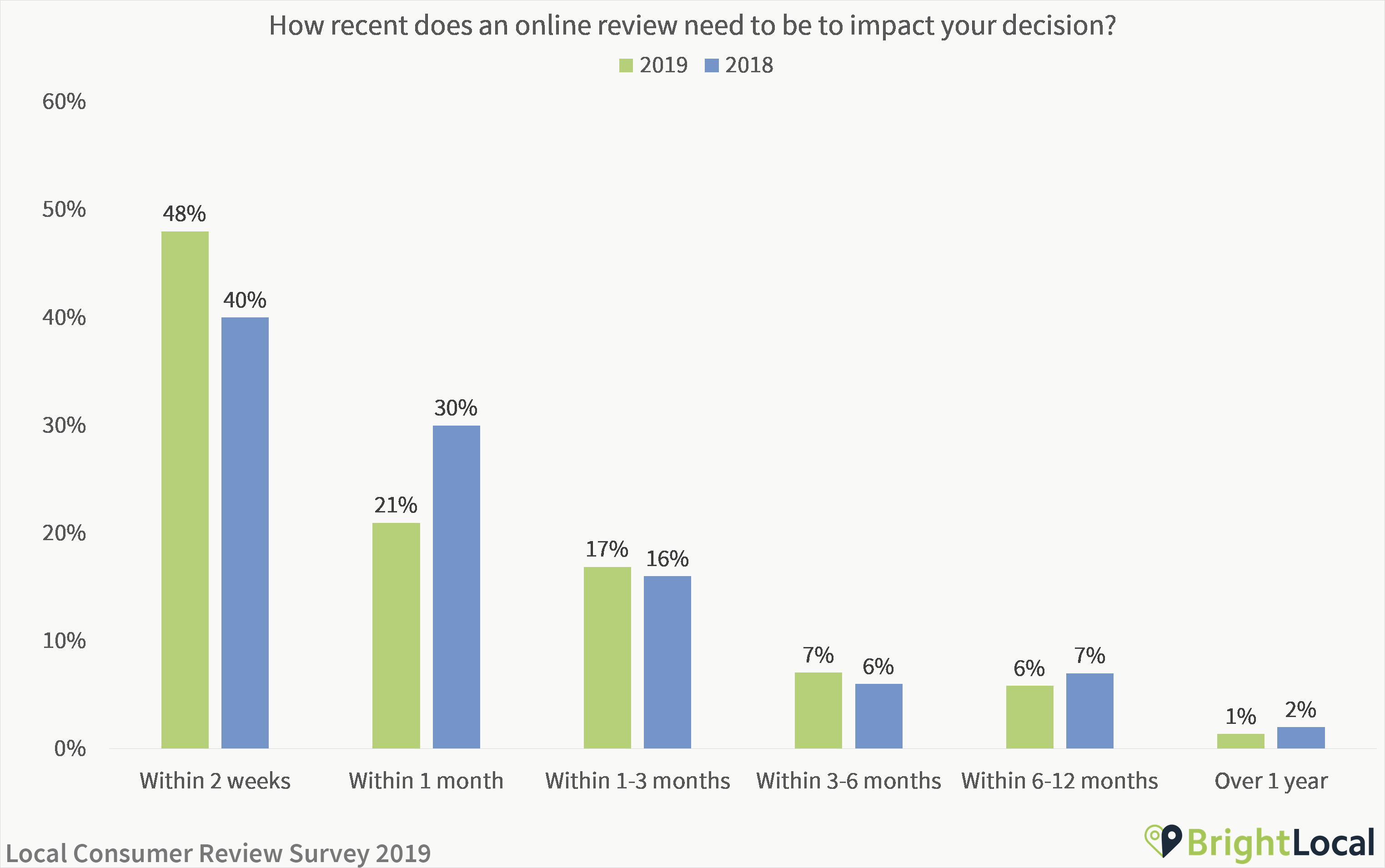 How recent does an online review need to be