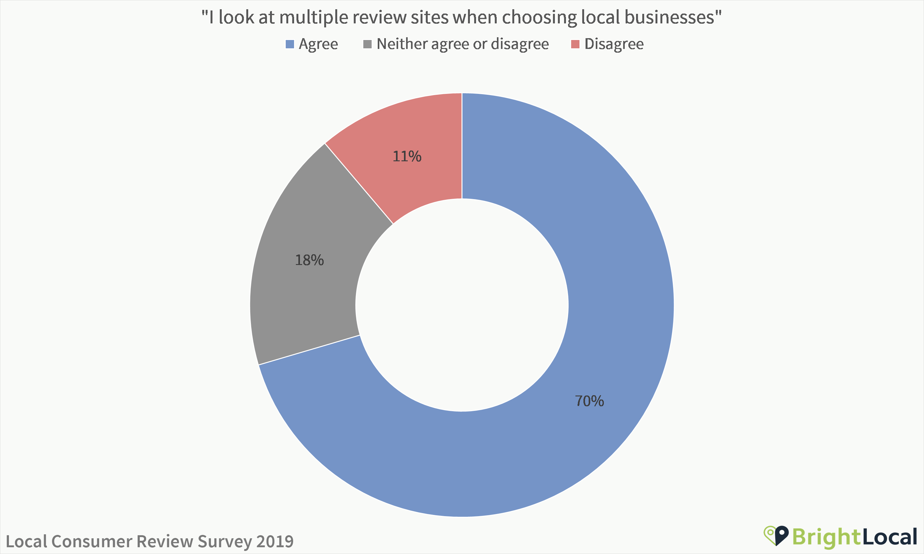 I look at multiple review sites when choosing local businesses