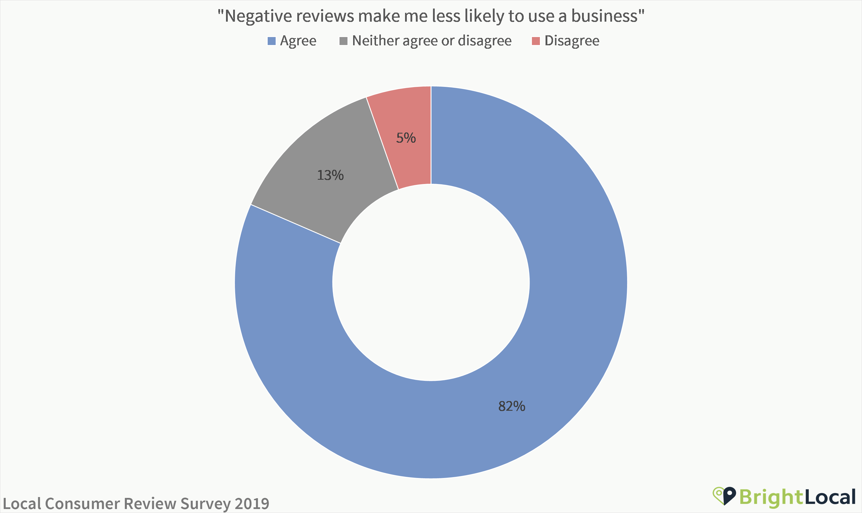 Negative reviews make me less likely to use a business