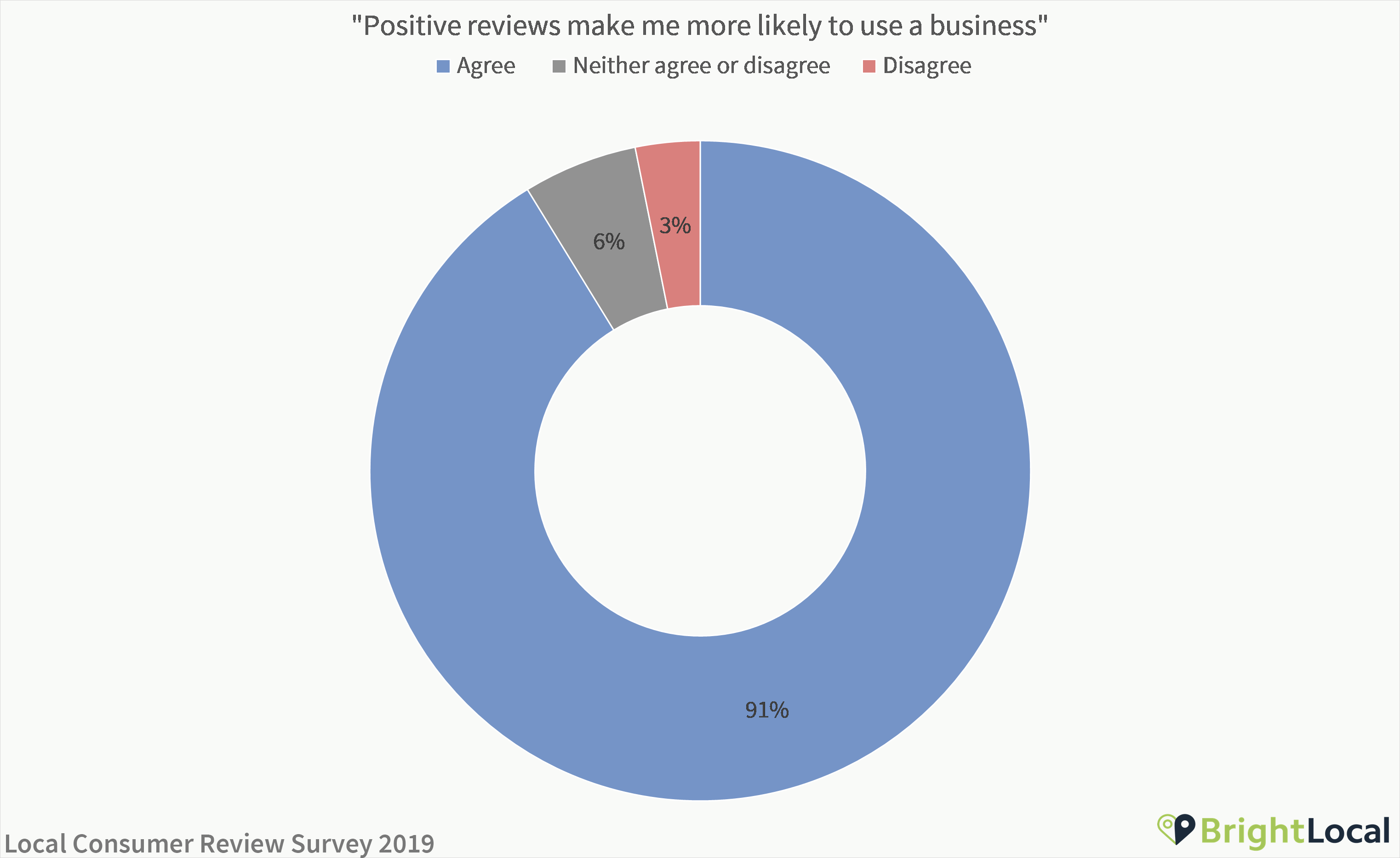 Positive reviews make me more likely to use a business