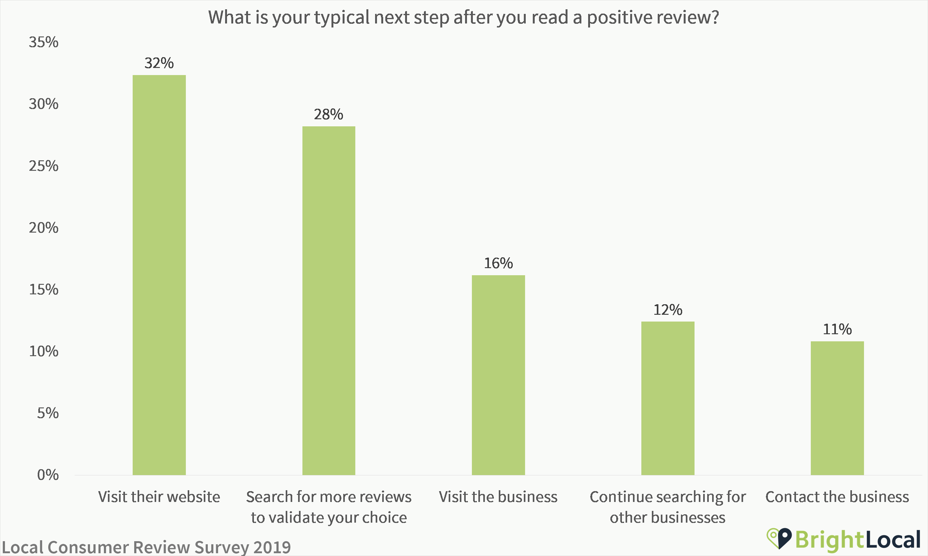 What do you do after reading a positive review