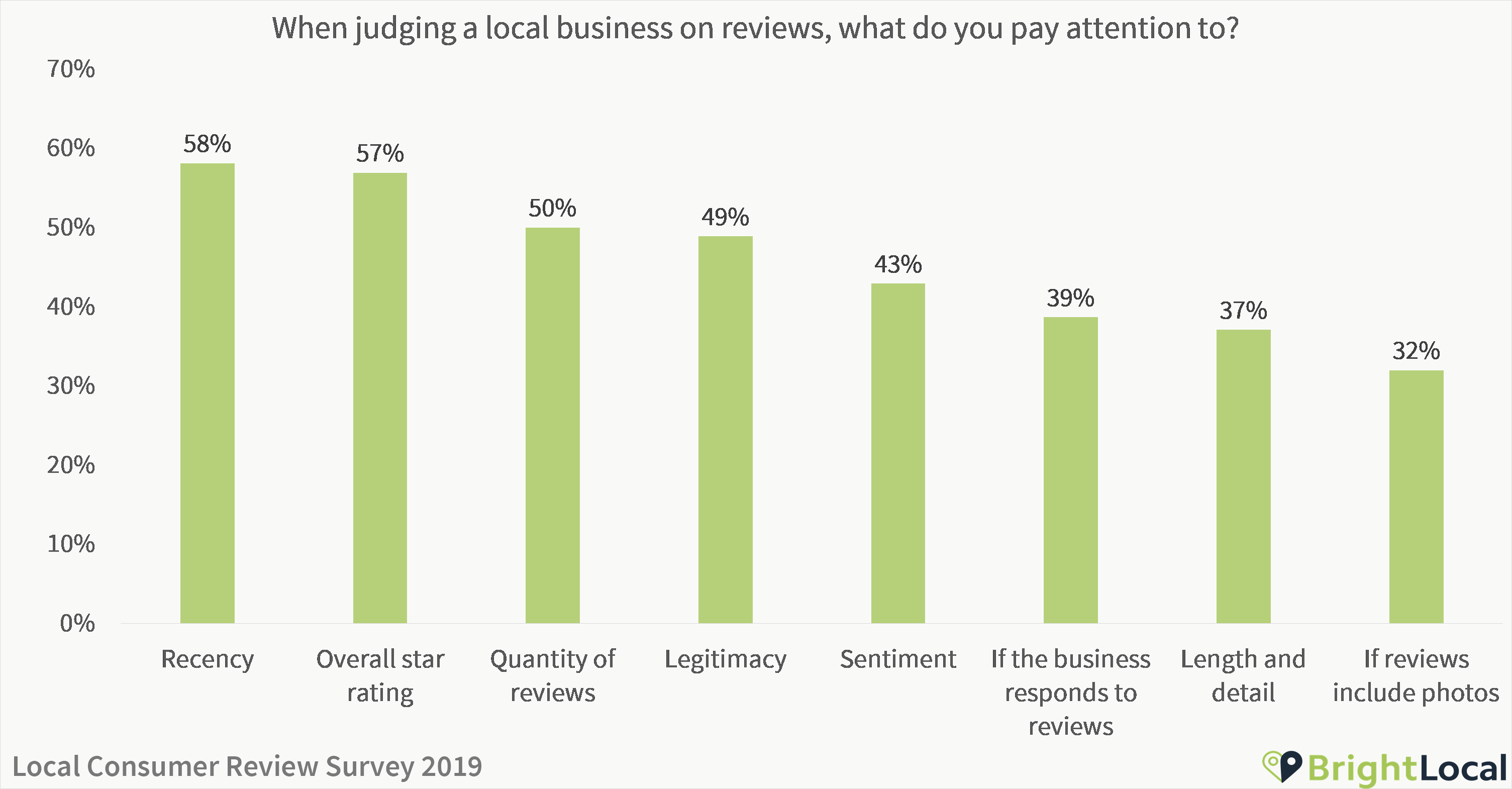 What do you pay attention to in reviews