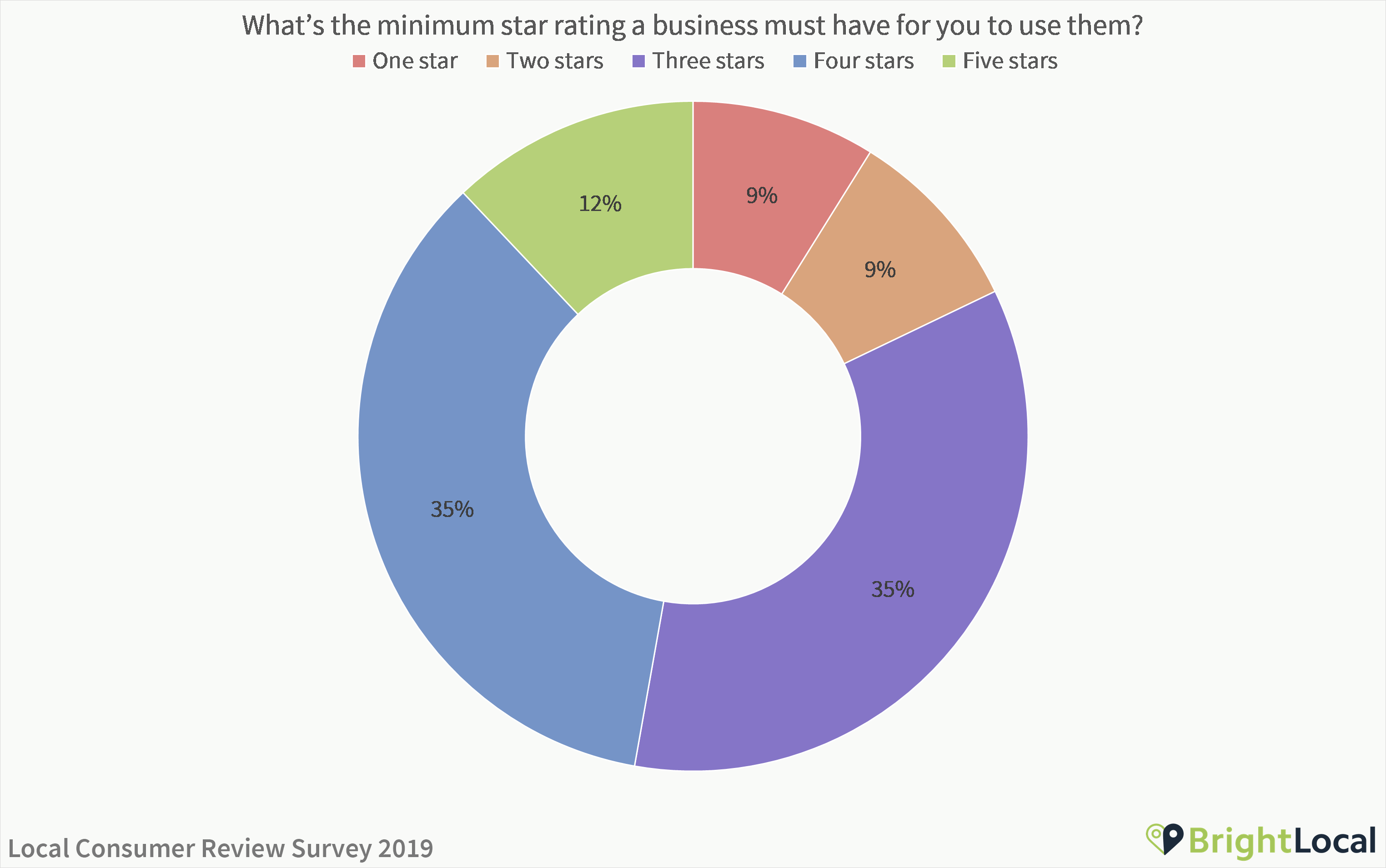 What star rating does a business need to have