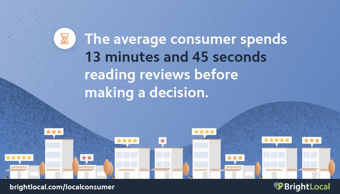 Local Consumer Review Survey